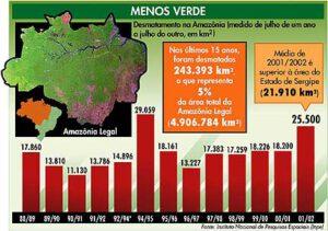 Grafik Entwaldung